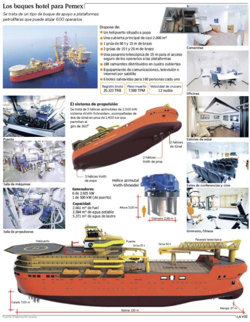 Flotel infografía