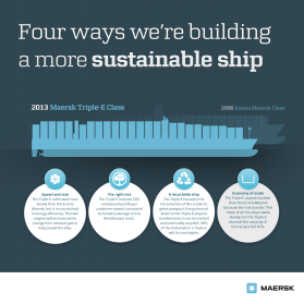 Four ways we´re building a more sustainable ship