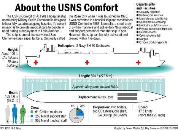 infografia comfort blackfive-net