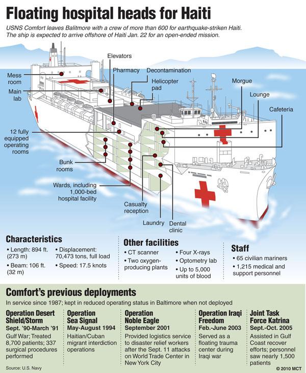 USNS Comfort hospital ship