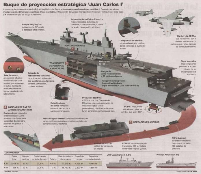 """Buque de proyección estratégica """"Juan Carlos I"""""""