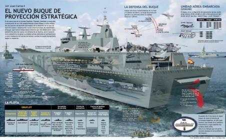 El nuevo buque de proyección estratégica