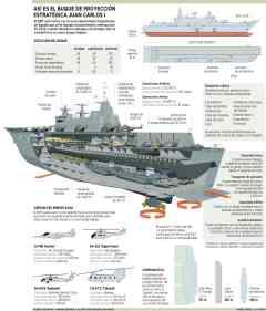 """Así es el buque de proyección estratégica """"Juan Carlos I"""""""