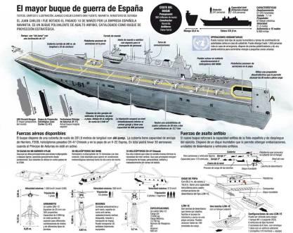 El mayor buque de guerra de España