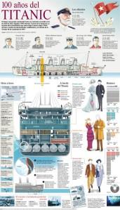 100-anos-del-Titanic