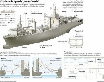 """El primer buque de guerra """"verde"""""""