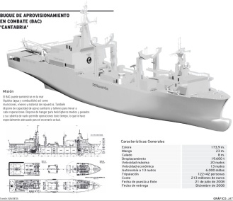 Buque de aprovisionamiento en combate BAC Cantabria
