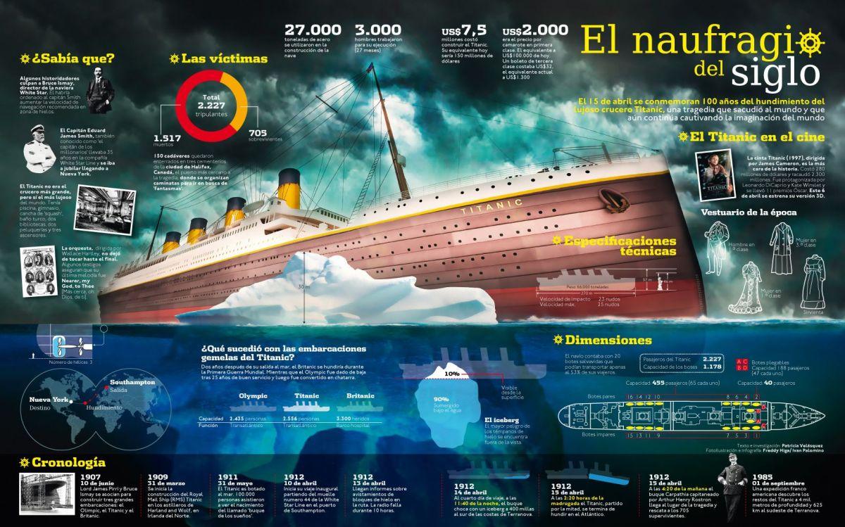 Colección de infografías del RMS Titanic.