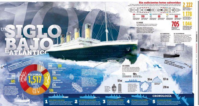 un-siglo-bajo-el-atlantico