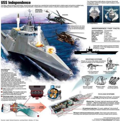 USS Independende