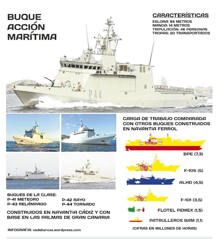 infografia-bam-diario-ferrol