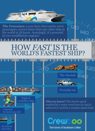 Infographic-_fast_ships
