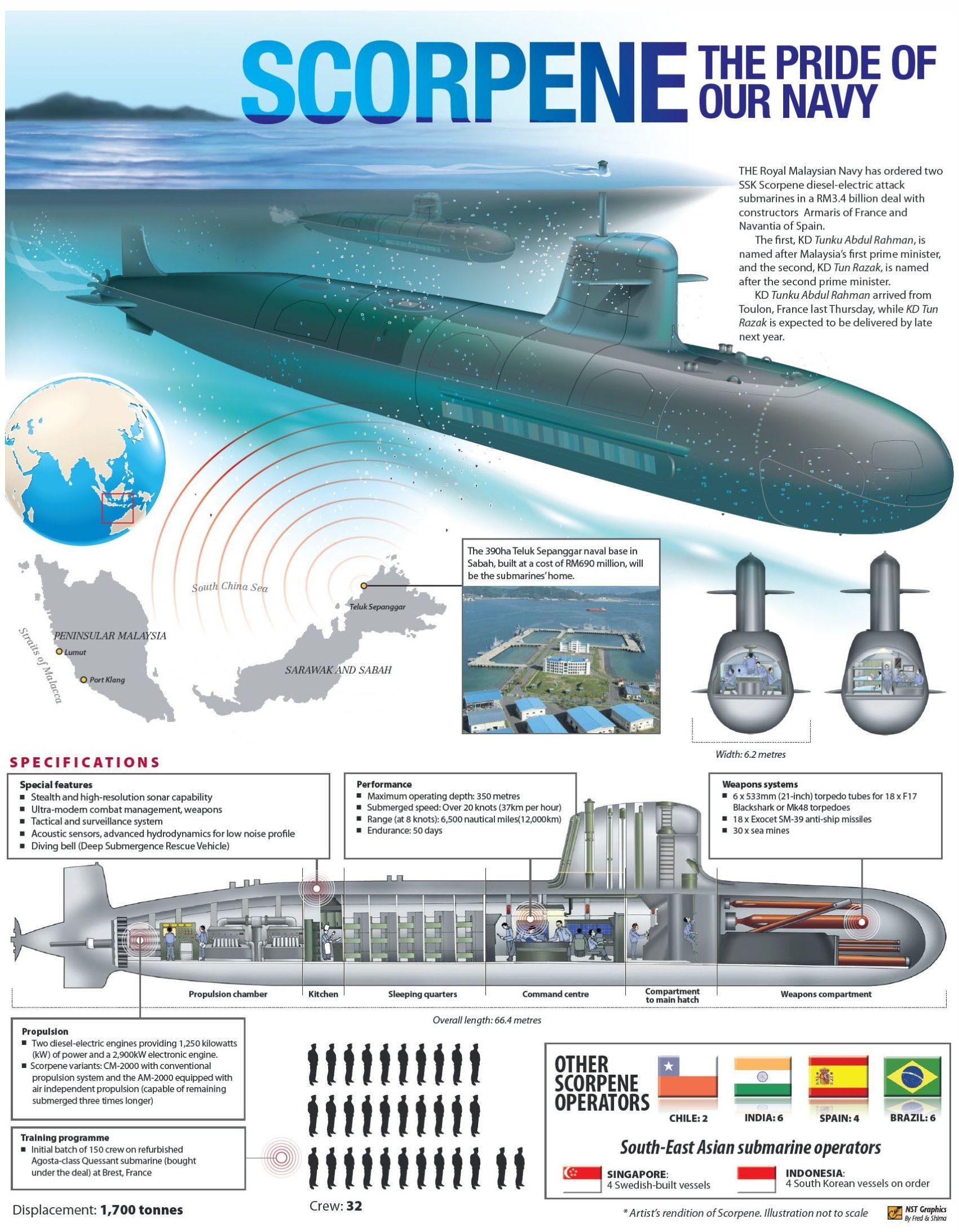 submarino clase SCORPENE Newstraitstimesscorpene