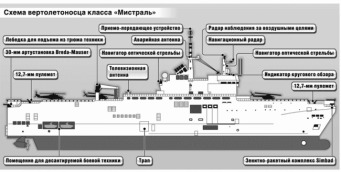 Mistral Class (ruso)