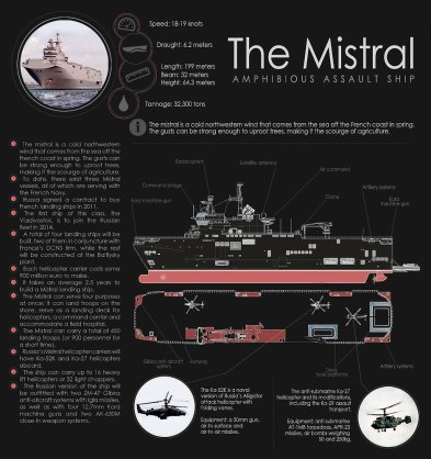 The Mistral