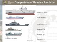 Comparison of Russian Amphibs