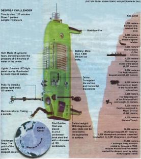 DSV DeepSea Challenger