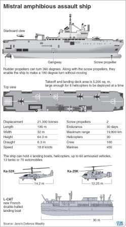 Mistral Amphibiuos Assault Ship