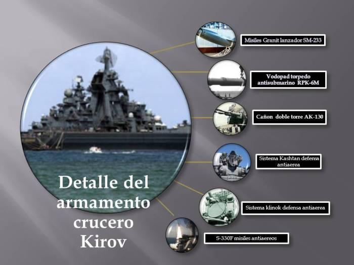 Esquema armamento crucero Kirov