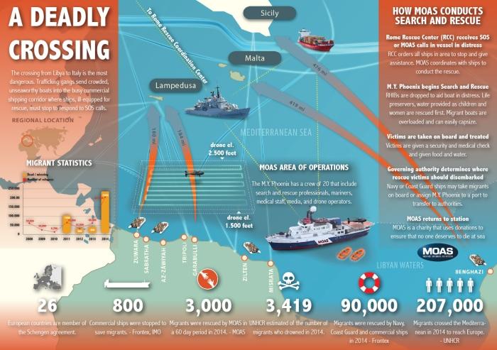 MOAS.EU_infographics