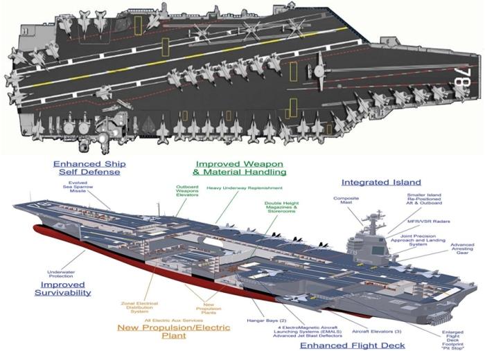 Detalle del portaaviones Gerald Ford