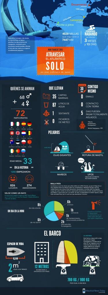 Minitransat_infografia