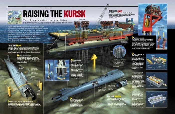 Infografía rescate submarino Kursk