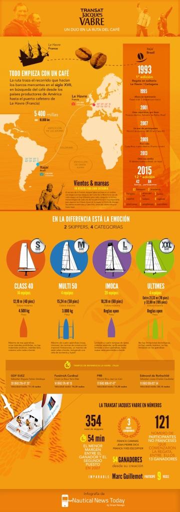 3-Infografia-Transat-Jacques-Vabre-2015