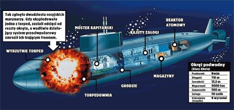 Submarino Clase Oscar II.