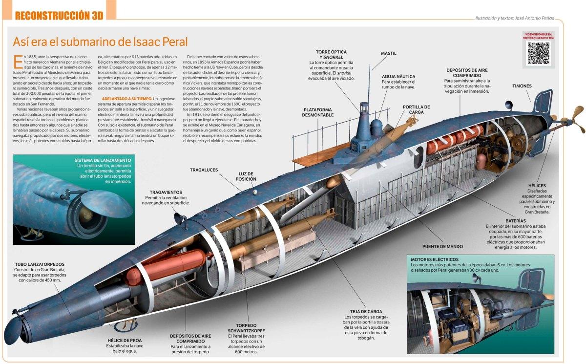 Infografía. Así era el submarino de Isaac Peral.