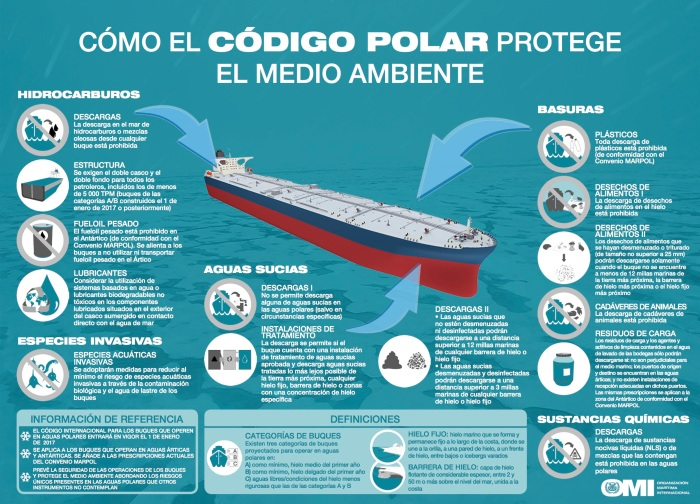 How the Polar Code protects the environment (Spanish infographic)