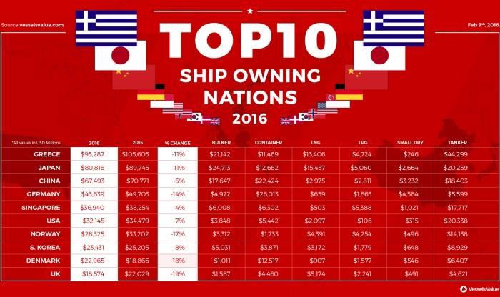 top-10-sh