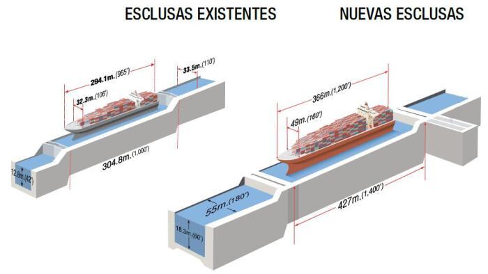 ACP_comparacion_de_tamaño_esclusas_actuales_vs_ampliación