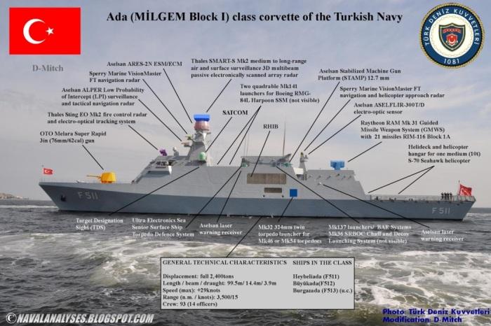 Imagen situacion armamento en buque