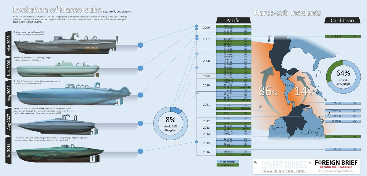 Infografía. Evolution of Narco-Subs.