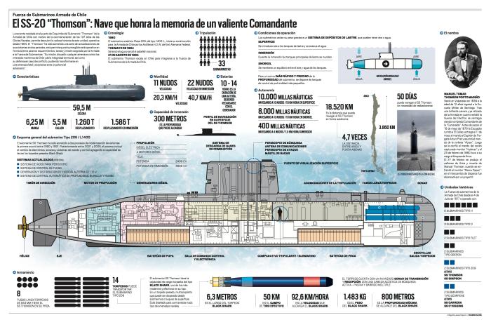 infografia_submarino_thomson