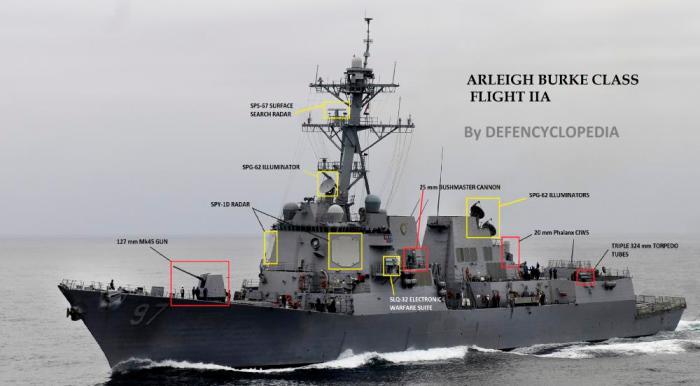 Esquema armamento DDG-51