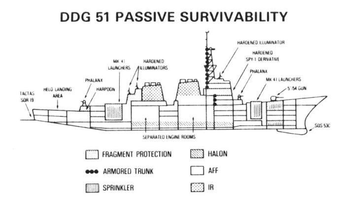 Esquema interno DDG-51