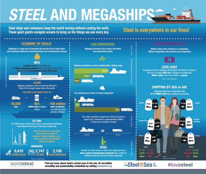 Steel and Megaships