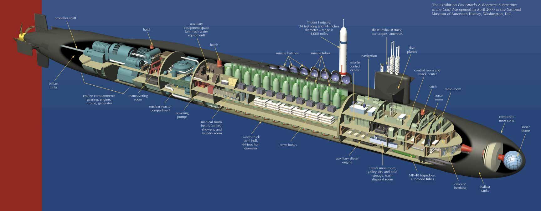 Resultado de imagen para Submarino de misiles nucleares clase Ohio