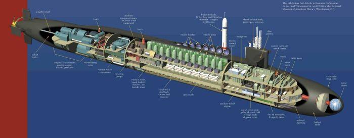 Esquema detalle submarino clase Ohio