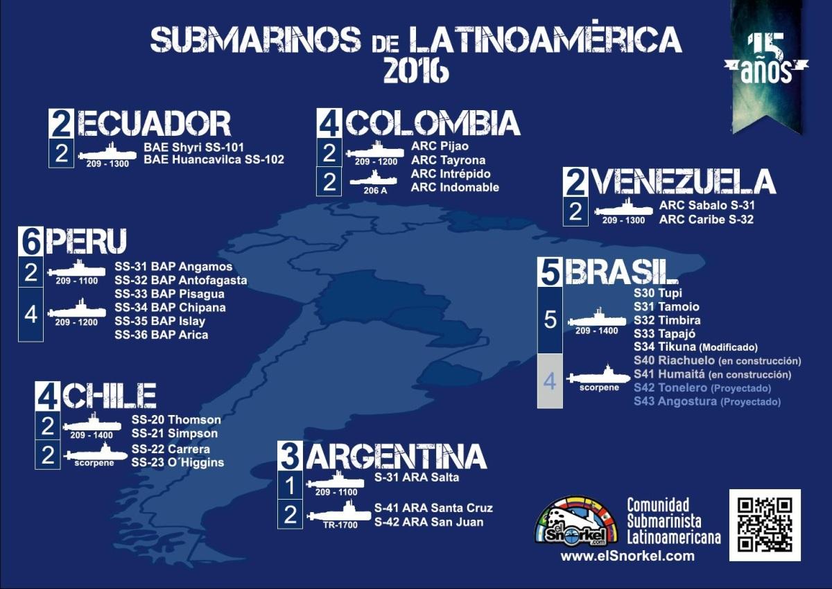 Submarinos de Latinoamérica 2016.