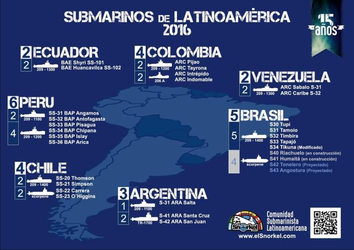 submarinos-de-latinoamerica