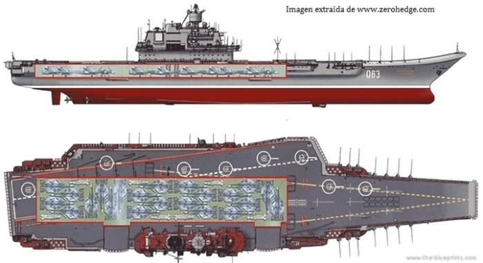 Esquema del portaaviones Almirante Kuznetsov