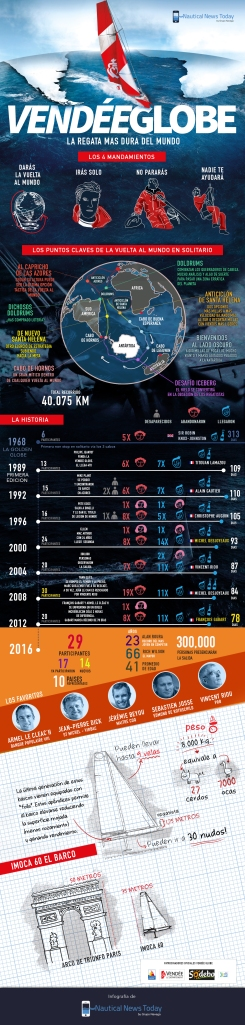 infografia-vendee-globe-2016-g