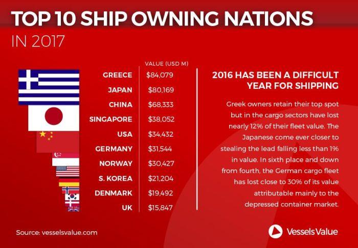 vesselsvalue-world-fleet-values-2017-small