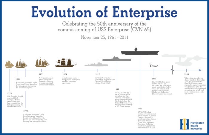 Evolution of Enterprise