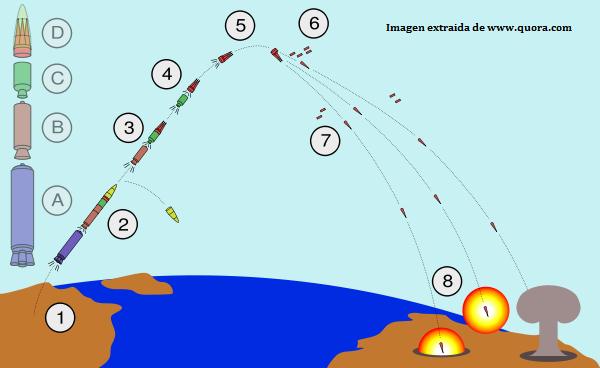 Imagen esquema lanzamiento misil con cabeza MIRV