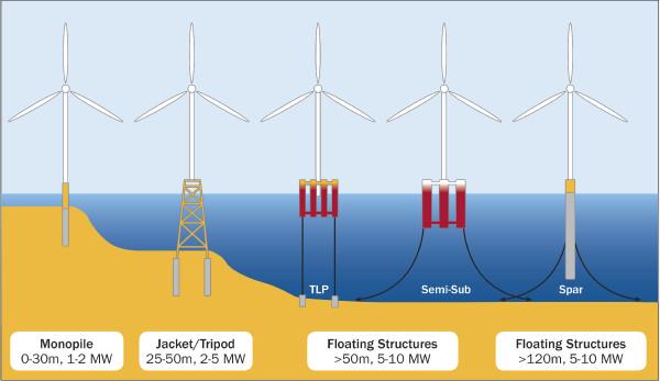 Suction Offshore Wind Turbine Foundation : Conectado a la red hywind el primer parque eólico marino