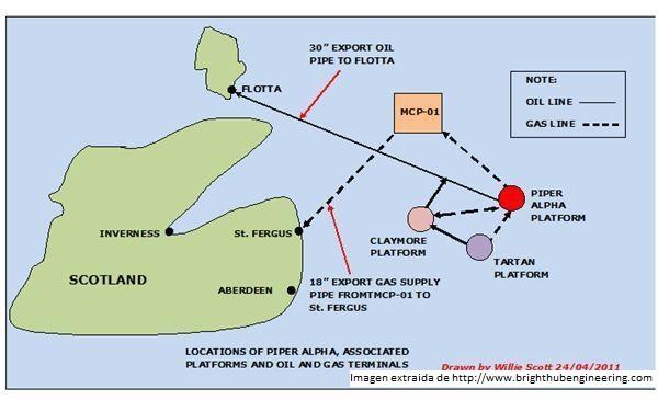 Mapa de situación de la plataforma Piper Alpha